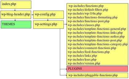 Wordpress Code Flow