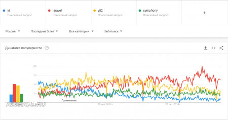Laravel vs Yii Google Trends