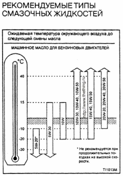 Таблица выбора масла для Nissan Almera